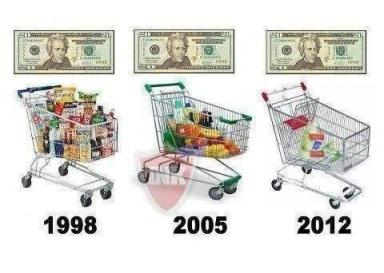 Grocery Costs