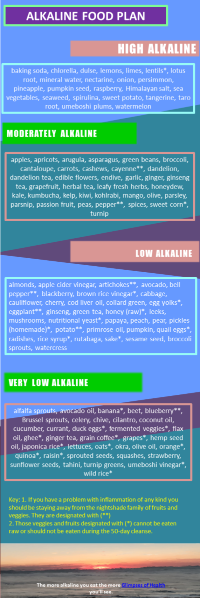 Alkaline Food Plan